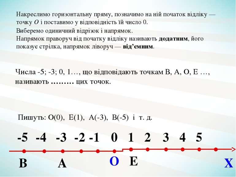 Пишуть: О(0), Е(1), А(-3), В(-5) і т. д. Числа -5; -3; 0, 1…, що відповідають...
