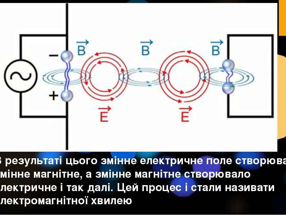 В результаті цього змінне електричне поле створювало змінне магнітне, а змінн...
