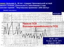 Пример: Больная А., 28 лет, страдает бронхиальной астмой тяжелого течения, дл...