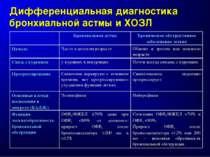 Дифференциальная диагностика бронхиальной астмы и ХОЗЛ Бронхиальная астма Хро...