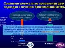 Сравнение результатов применения двух подходов к лечению бронхиальной астмы %...