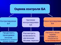 Оценка контроля БА Контролируемая БА Частично контролируемая БА Неконтролируе...