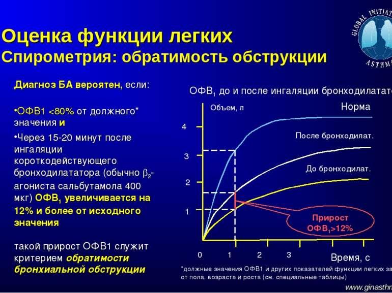 Оценка функции легких Спирометрия: обратимость обструкции Диагноз БА вероятен...
