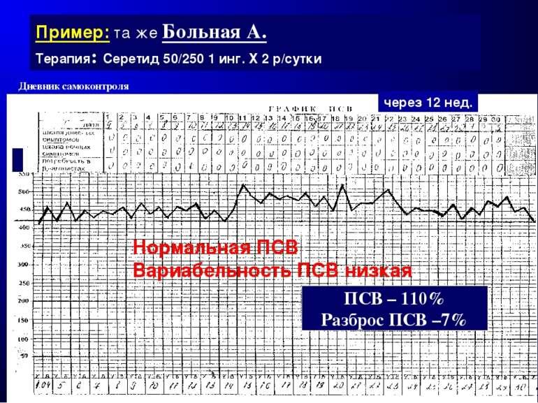 Пример: та же Больная А. Терапия: Серетид 50/250 1 инг. Х 2 р/сутки ПСВ – 110...