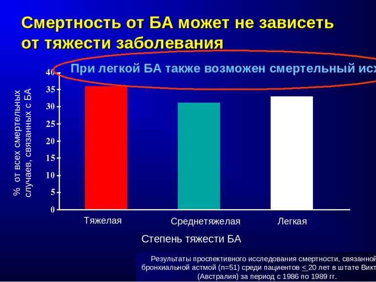 Результаты проспективного исследования смертности, связанной с бронхиальной а...