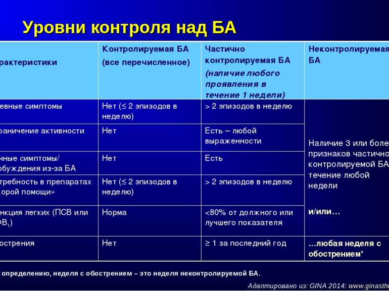 Уровни контроля над БА Адаптировано из: GINA 2014: www.ginasthma.org *По опре...