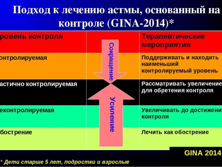 Подход к лечению астмы, основанный на контроле (GINA-2014)* Усиление Сокращен...