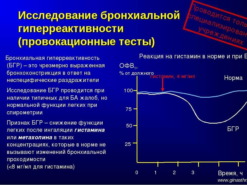 Исследование бронхиальной гиперреактивности (провокационные тесты) Бронхиальн...