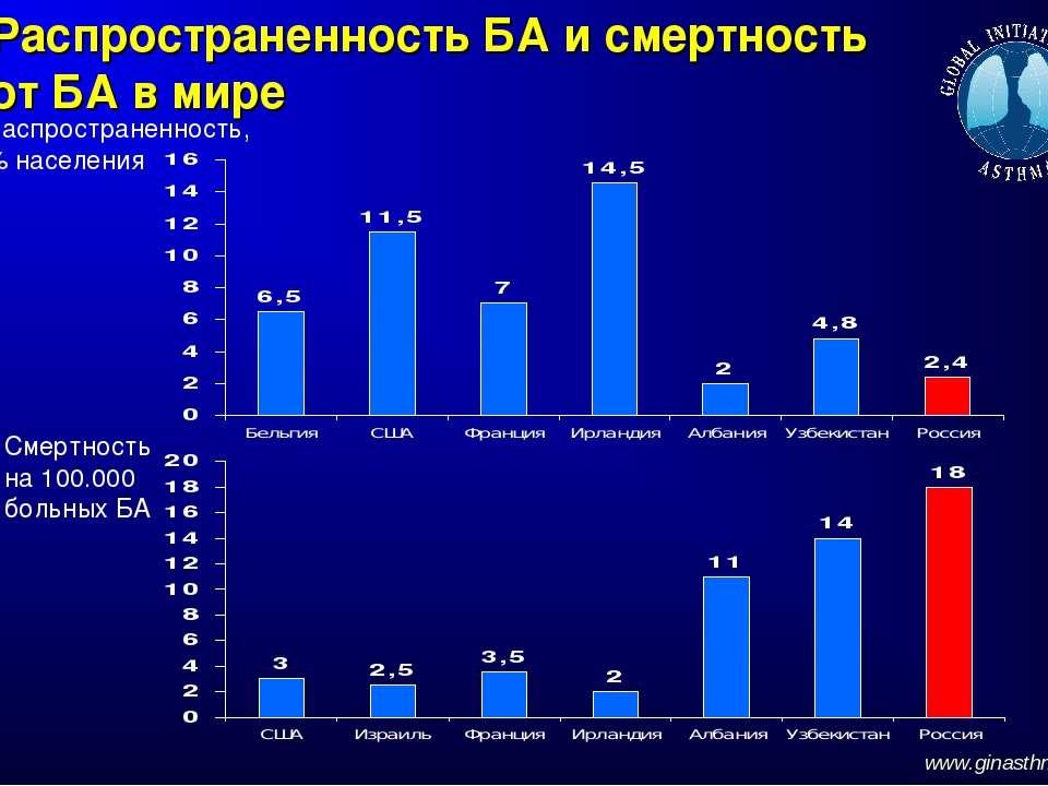 Распространенность БА и смертность от БА в мире www.ginasthma.org Распростран...