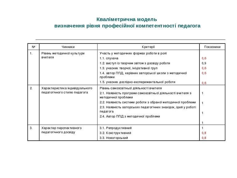 Кваліметрична модель визначення рівня професійної компетентності педагога № Ч...