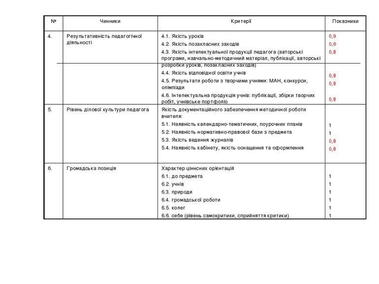 № Чинники Критерії Показники 4. Результативність педагогічної діяльності 4.1....