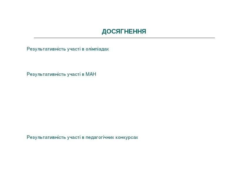 ДОСЯГНЕННЯ Результативність участі в олімпіадах Результативність участі в МАН...