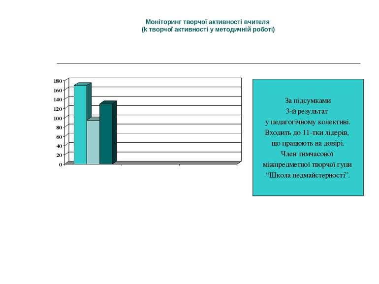 Моніторинг творчої активності вчителя (k творчої активності у методичній робо...