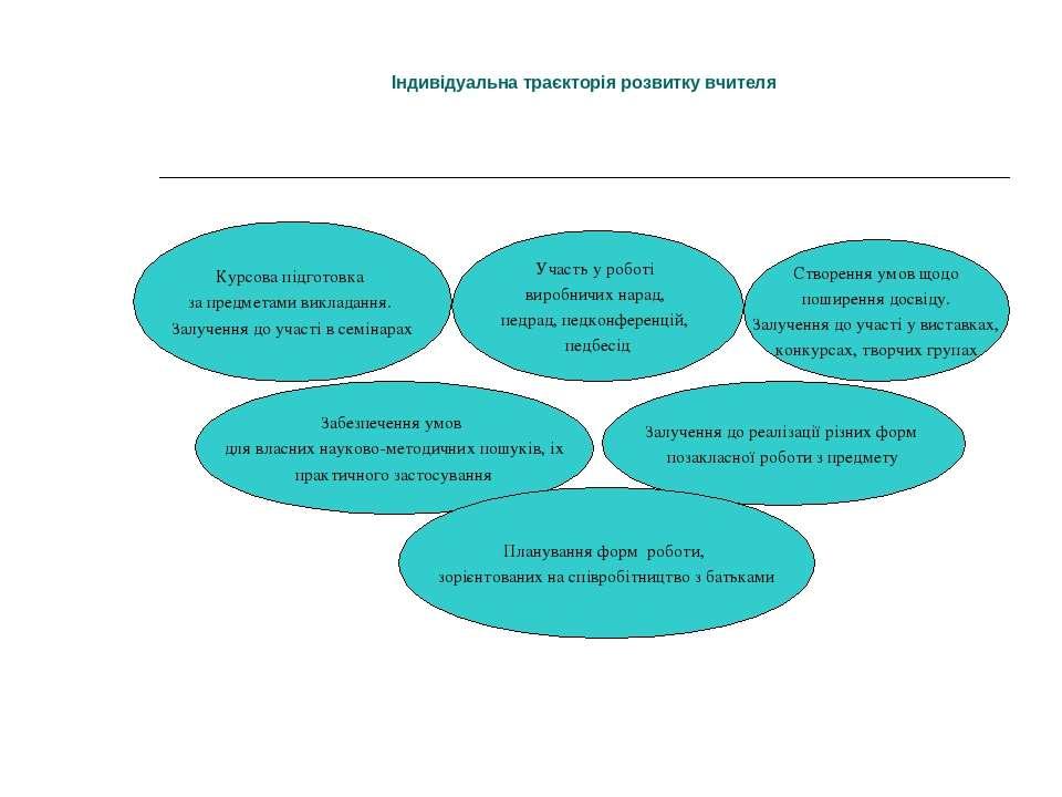 Індивідуальна траєкторія розвитку вчителя Курсова підготовка за предметами ви...