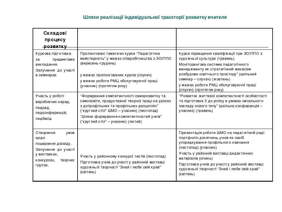 Шляхи реалізації індивідуальної траєкторії розвитку вчителя Складові процесу ...