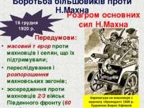 Передумови: масовий терор проти махновців і селян, що їх підтримували; пересл...