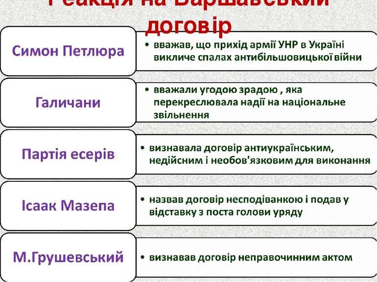 Реакція на Варшавський договір