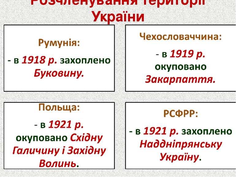 Розчленування території України