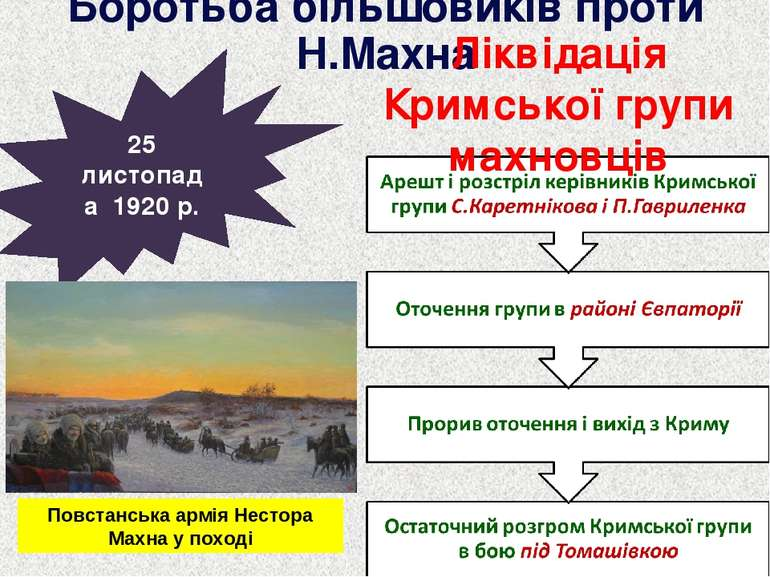 Боротьба більшовиків проти Н.Махна 25 листопада 1920 р. Ліквідація Кримської ...