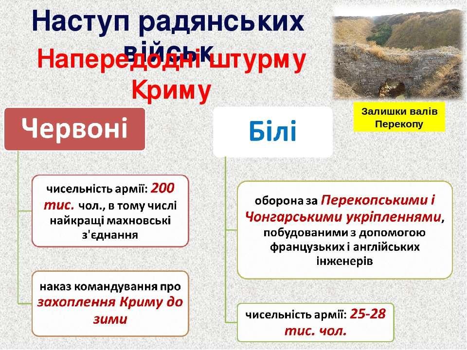 Наступ радянських військ Напередодні штурму Криму Залишки валів Перекопу
