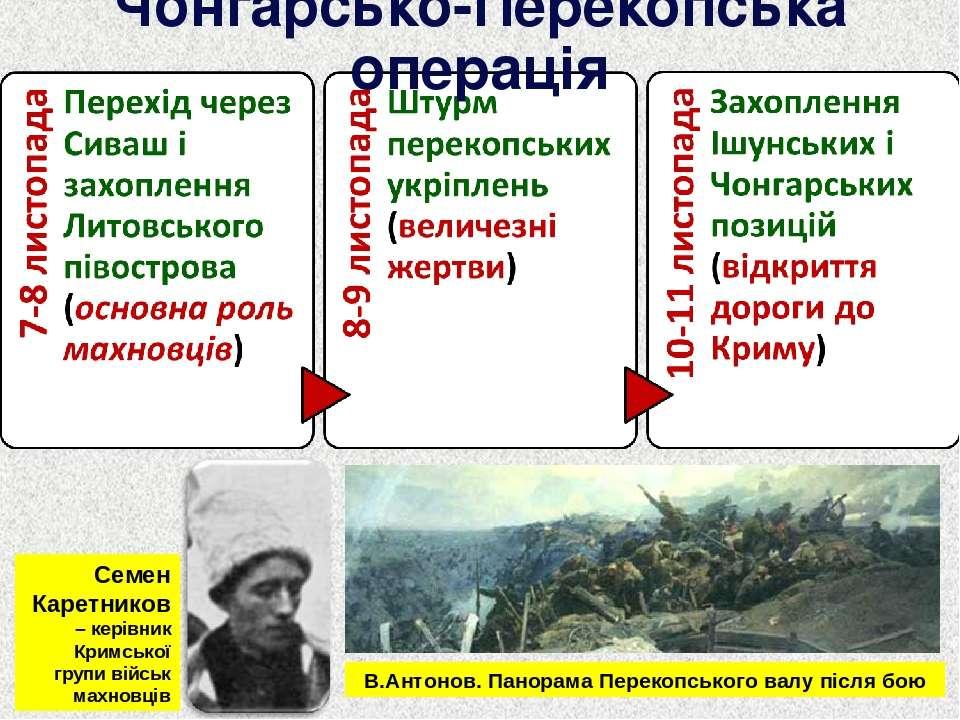 Чонгарсько-Перекопська операція Семен Каретников – керівник Кримської групи в...