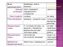 Назва характеристики Традиційна модель навчання Інноваційна модель навчання Ц...