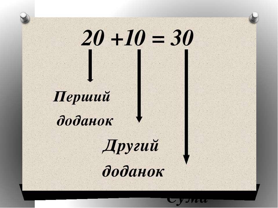 20 +10 = 30 Перший доданок Другий доданок Сума