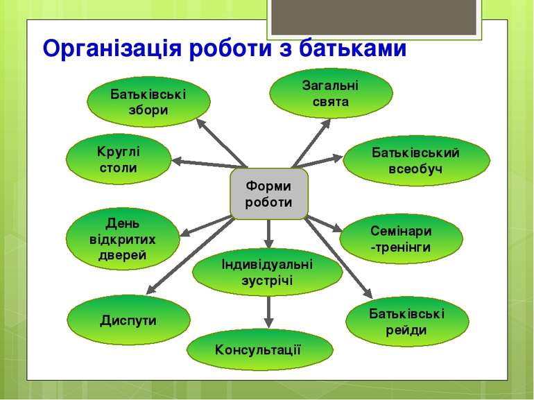 Організація роботи з батьками