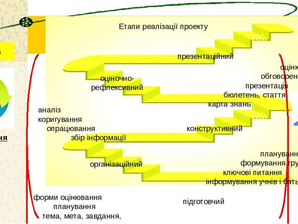 Етапи реалізації проекту підготовчий конструктивний організаційний оціночно- ...