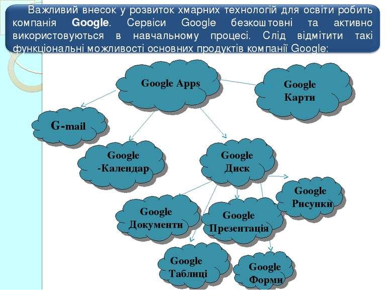 Google Таблиці Google Презентація Google Рисунки Google Форми Google Карти