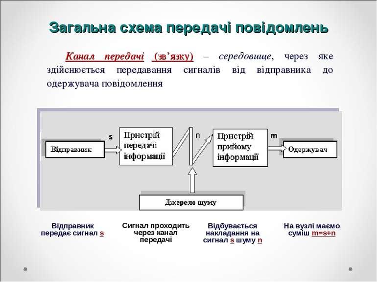 Загальна схема передачі повідомлень Канал передачі (зв'язку) – середовище, че...