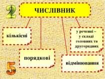 ЧИСЛІВНИК порядкові у реченні – у складі головних та другорядних кількісні ві...