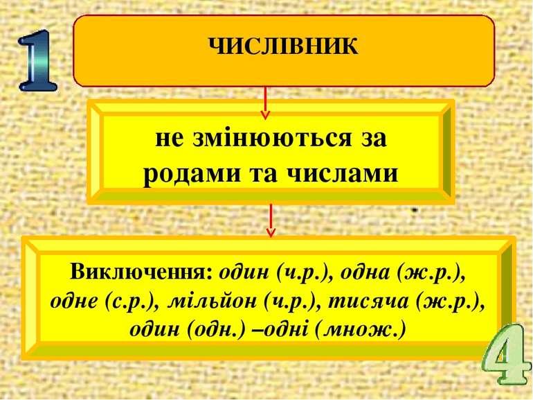не змінюються за родами та числами Виключення: один (ч.р.), одна (ж.р.), одне...