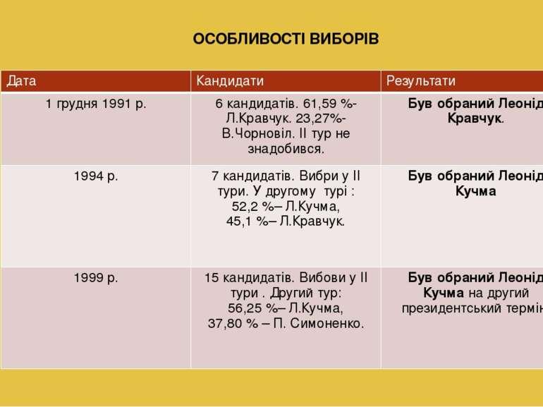 ОСОБЛИВОСТІ ВИБОРІВ Дата Кандидати Результати 1 грудня 1991 р. 6кандидатів.61...
