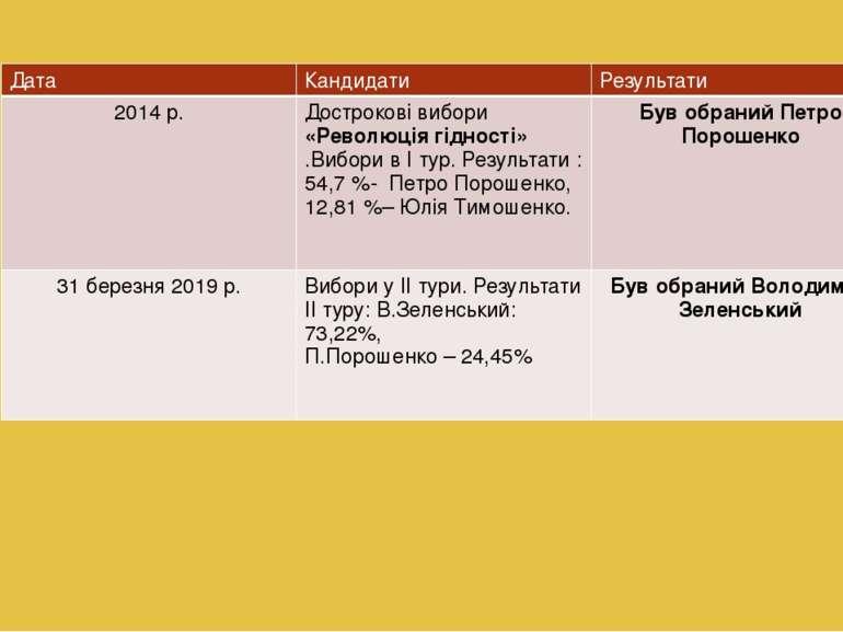 Дата Кандидати Результати 2014 р. Дострокові вибори«Революція гідності».Вибор...