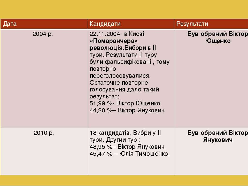Дата Кандидати Результати 2004 р. 22.11.2004-в Києві«Помаранчера»революція.Ви...
