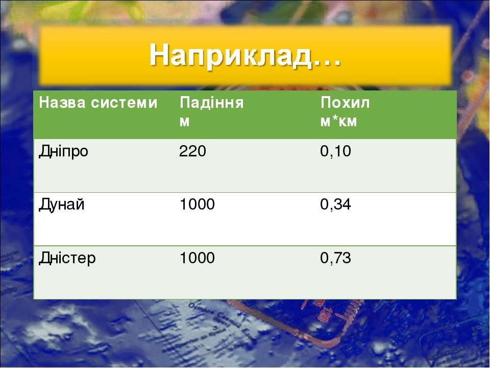Назва системи Падіння м Похил м*км Дніпро 220 0,10 Дунай 1000 0,34 Дністер 10...