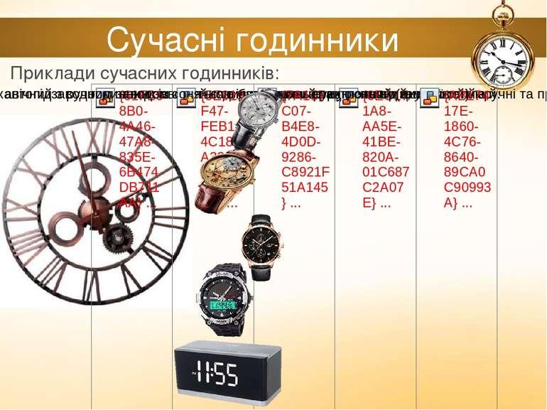 Сучасні годинники Приклади сучасних годинників: