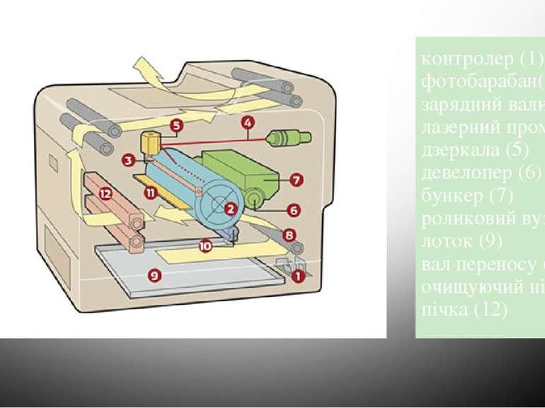 контролер (1) фотобарабан(2)  зарядний валик (3) лазерний промінь (4) дзерка...