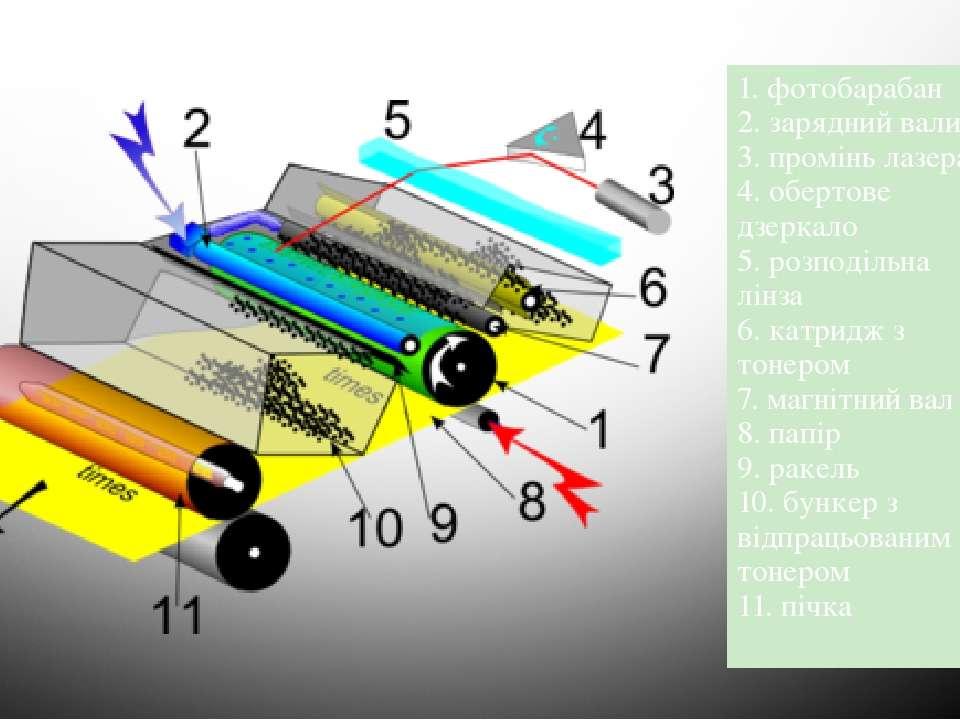 1. фотобарабан 2. зарядний валик 3. промінь лазера 4. обертове дзеркало 5. ро...