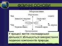 ФІЗИЧНІ ОСНОВИ БЕРЕЖЛИВОГО ПРИРОДОКОРИСТУВАННЯ У процесі життя і господарсько...