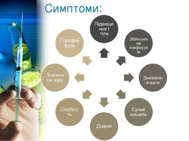Симптоми: