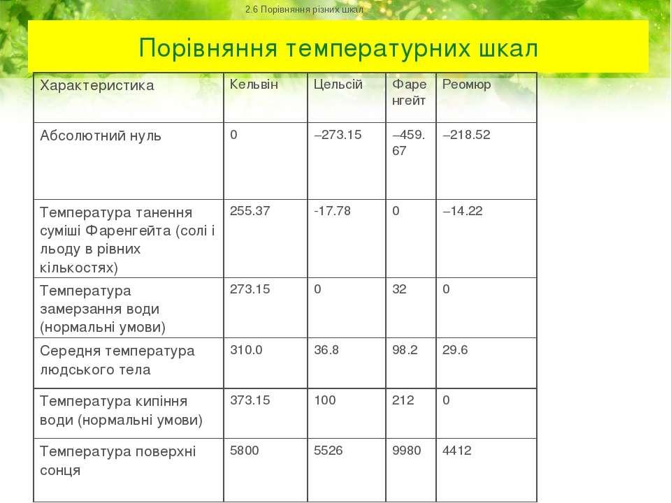 Порівняння температурних шкал 2.6 Порівняння різних шкал Характеристика Кельв...