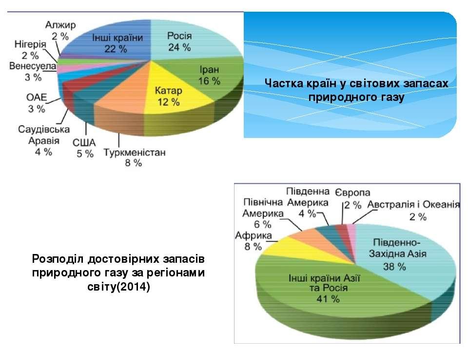 Частка країн у світових запасах природного газу Розподіл достовірних запасів ...