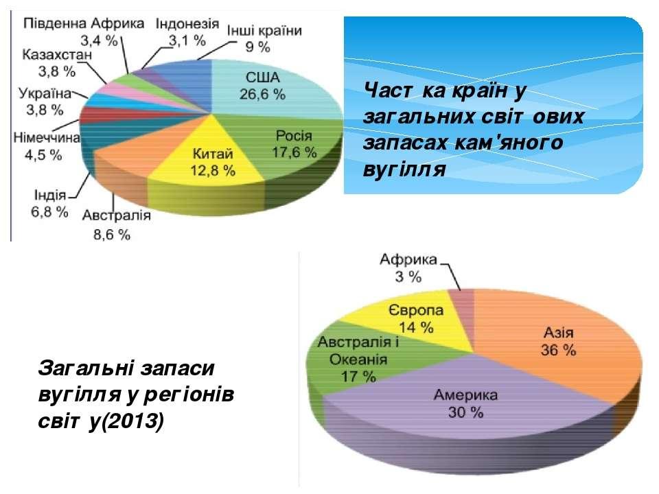 Загальні запаси вугілля у регіонів світу(2013) Частка країн у загальних світо...