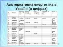 Альтернативна енергетика в Україні (в цифрах) *