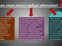 3.Умови отримання ордера адвоката☺ : - адвокатам, що здійснюють адвокатську д...