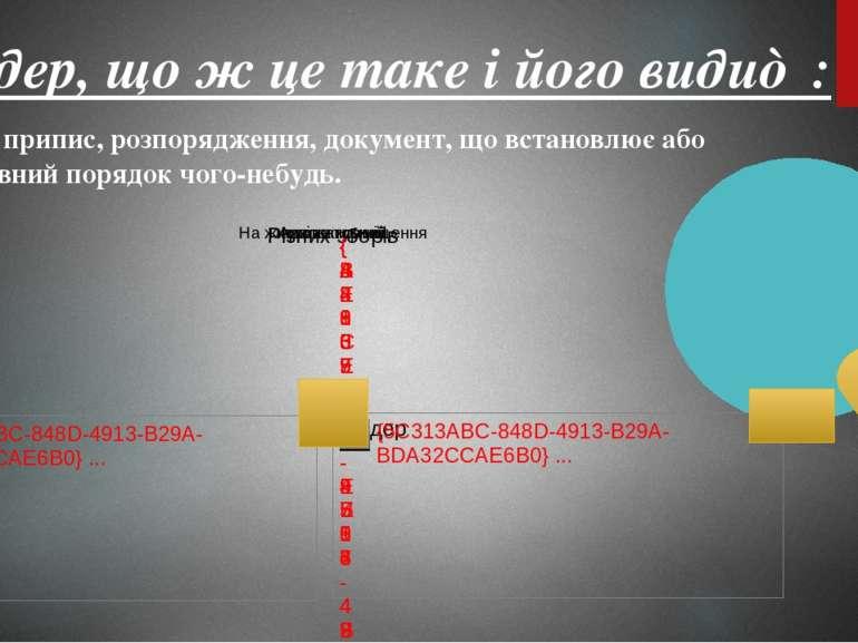 7. Ордер, що ж це таке і його види♠ : О рдер— припис, розпорядження, документ...