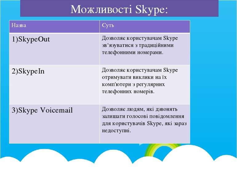 Можливості Skype: Назва Суть 1)SkypeOut ДозволяєкористувачамSkypeзв'язуватися...