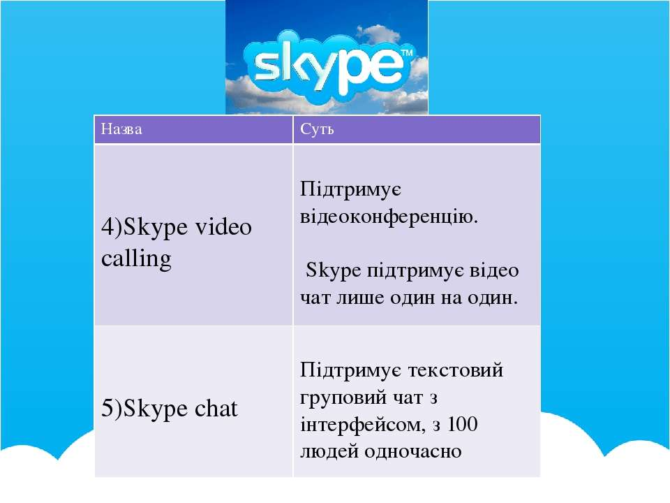 Назва Суть 4)Skype video calling Підтримує відеоконференцію. Skypeпідтримує в...